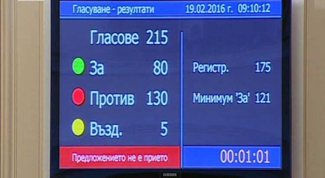 kabinetyt-borisov-2-ocelq-ne-mina-pyrviqt-vot-na-nedoverie-358425
